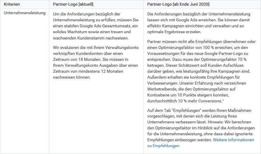 Google Partner Anforderungen an Unternehmensleistung 2020