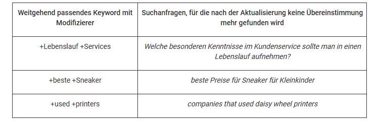 """Beispiel für die Übereinstimmung mit Suchanfragen nach der Änderung der Keyword-Option """"Weitgehend passendes Keyword mit Modifizierer"""""""