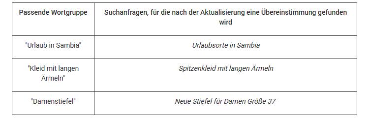 """Beispiel für die Übereinstimmung mit Suchanfragen nach der Änderung der Keyword-Option """"Passende Wortgruppe"""""""